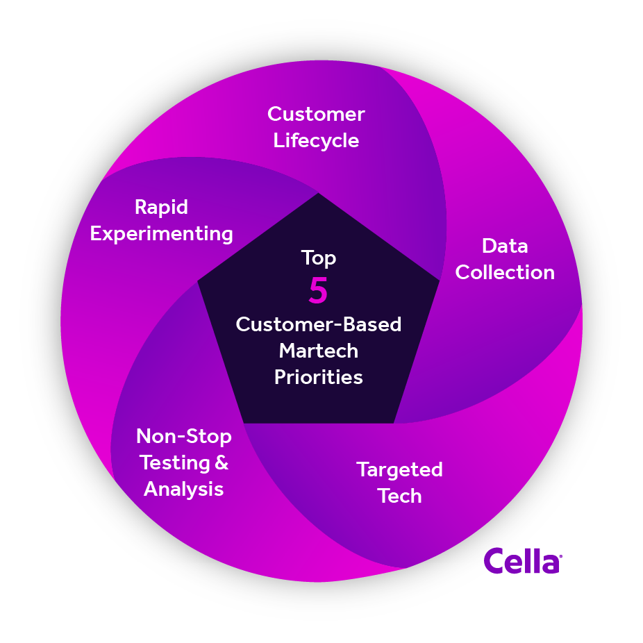 5 Priorities Of A Customer-Based Martech Strategy